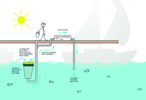 Seabin Project -schema_fonctionnement_EN